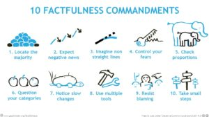 factfulness-ten-dramatic-instincts (1)